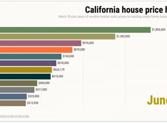 How California home prices hit record high despite coronavirus