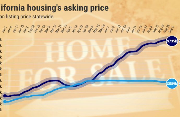 Home sellers' asking prices jump 34% in California