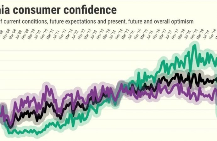 Biden? Newsom? Vaccine? California consumer confidence soars