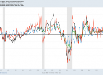 Bubble watch: Case-Shiller hints big home-price gains are over